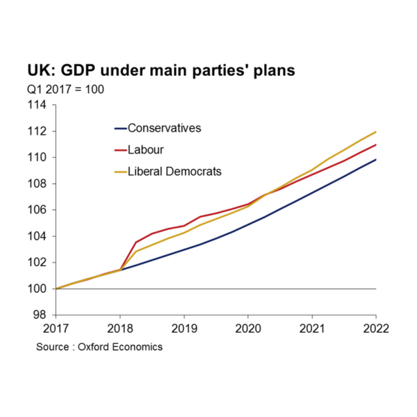 GDP Increases - Oxford Economics (Oxford Economics)