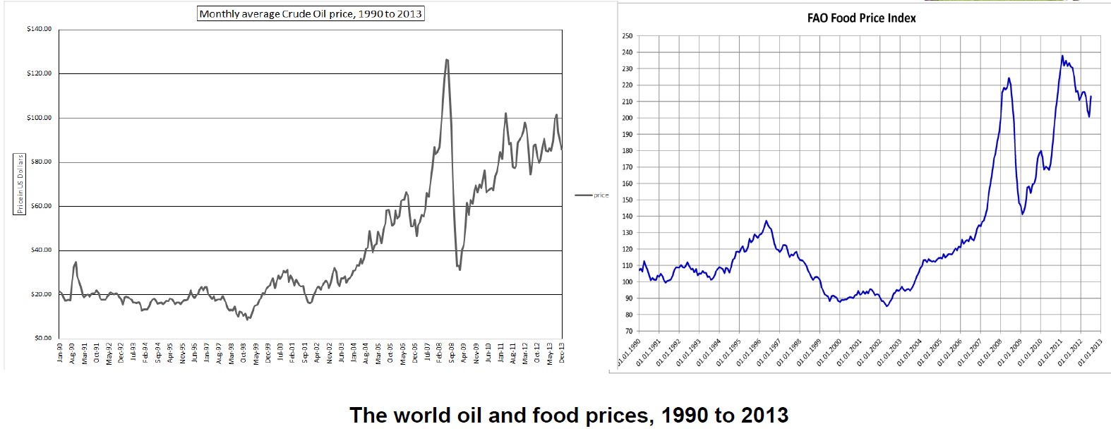 World Food and Oil Prices (GreenLibDems.org.uk)