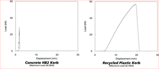 Plastic Kerb Graphs (GreenLibDems.org.uk)