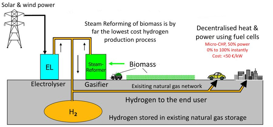 The hydrogen economy (http://www.green-gas.net/k-h/index.html)