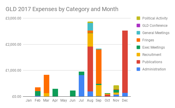 GLD Expenses by Category and Month 2017 (Green Liberal Democrats Treasurer, Simon Oliver)