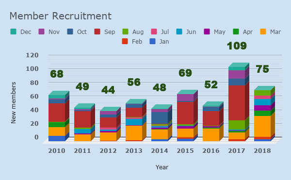 GLD Recruitment rates by month and year (Green Liberal Democrats Treasurer, Simon Oliver)