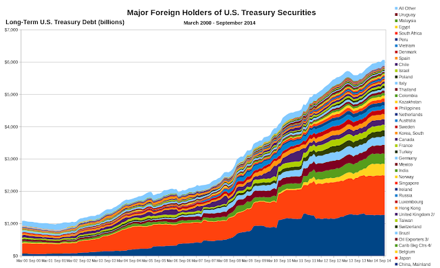 Major Foreign Holders of U.S. Treasury Securities (Felix Dodds)