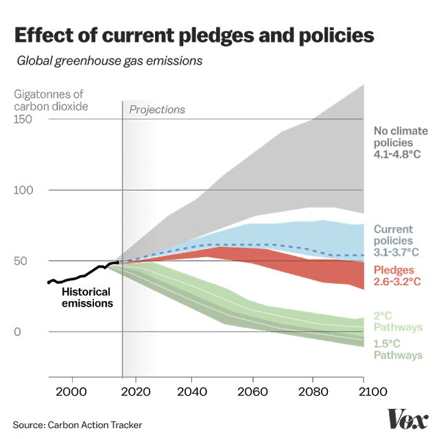Effect of Current pledges and policeis on global greenhouse gas emissions (Felix Dodds)
