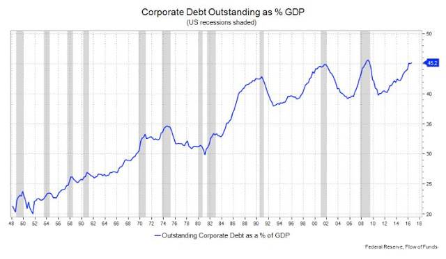 Corporate Debt Outsanding as % GDP (Felix Dodds)