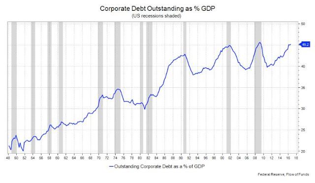 Corporate Debt Outsanding as % GDP (Felix Dodds)
