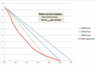Rate of UK emissions of CO2, megatonnes per annum (Steve Bolter)