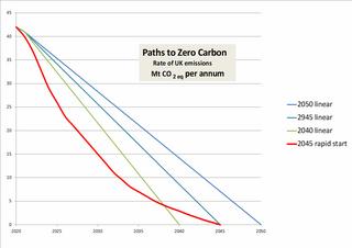 Rate of UK emissions of CO2, megatonnes per annum (Steve Bolter)