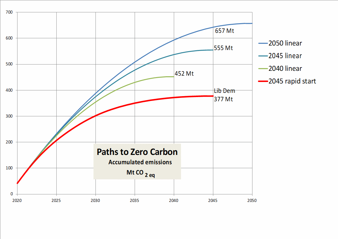 Accumulated Emissions - Megatonnes of CO2 (Steve Bolter)